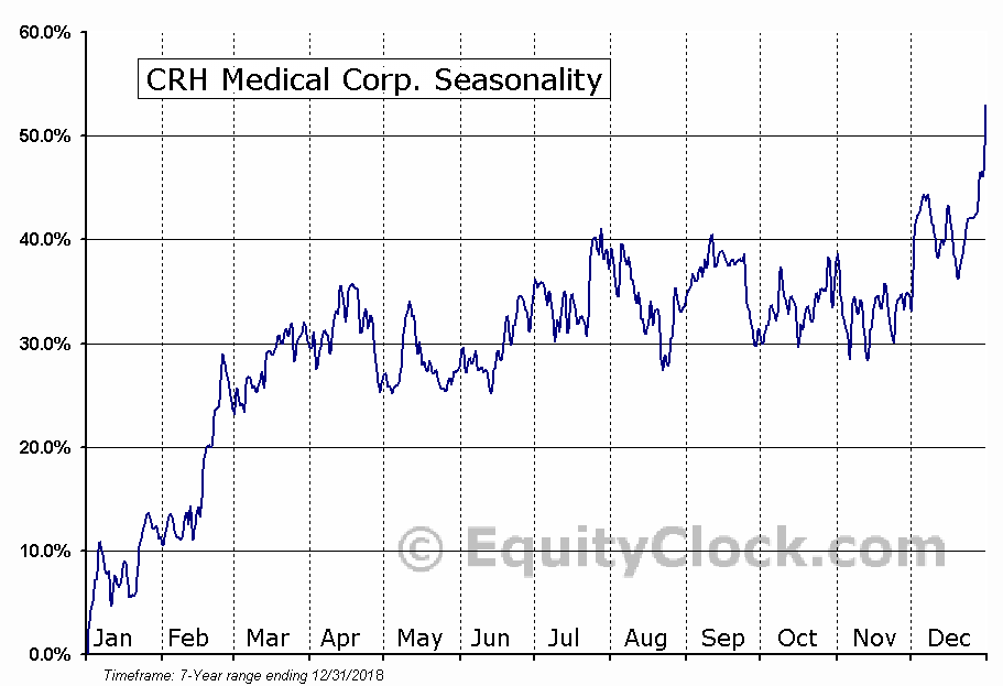 CRH Medical Corporation (CRHM) Seasonal Chart