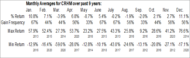 Monthly Seasonal CRH Medical Corp. (AMEX:CRHM)