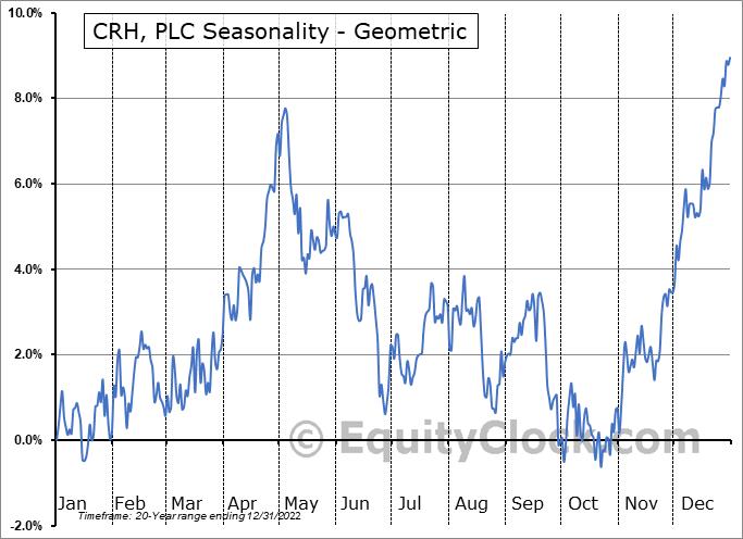 CRH, PLC (NYSE:CRH) Seasonality