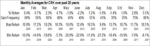 Monthly Seasonal CRH, PLC (NYSE:CRH)