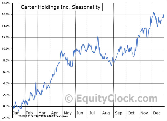Carter's, Inc. Seasonal Chart