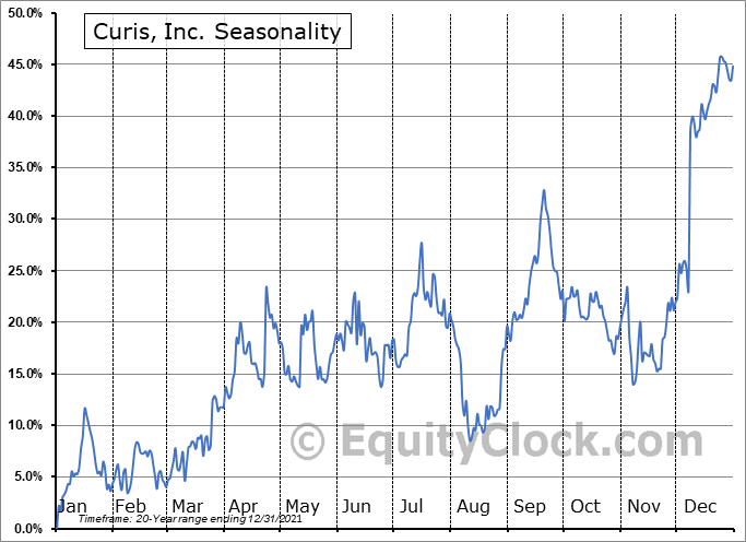 Curis, Inc. (NASD:CRIS) Seasonality