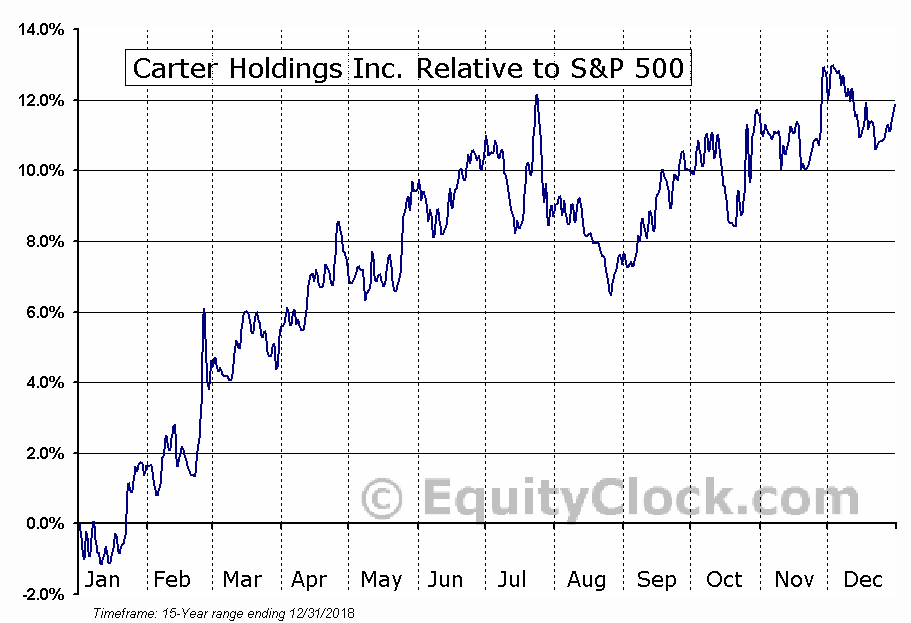 CRI Relative to the S&P 500