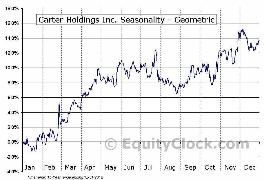 Carter Holdings Inc. (NYSE:CRI) Seasonality