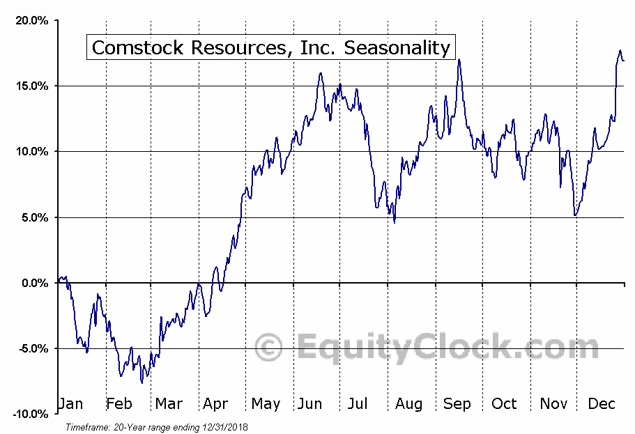 Comstock Resources, Inc. (NYSE:CRK) Seasonality