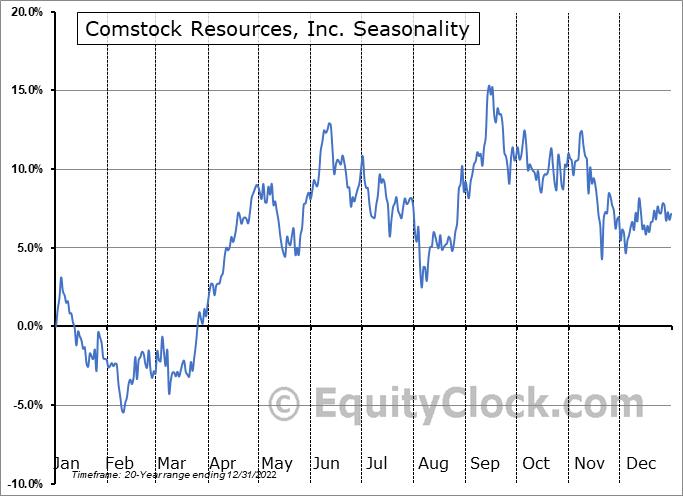 Comstock Resources, Inc. (NYSE:CRK) Seasonality