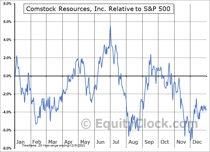 CRK Relative to the S&P 500