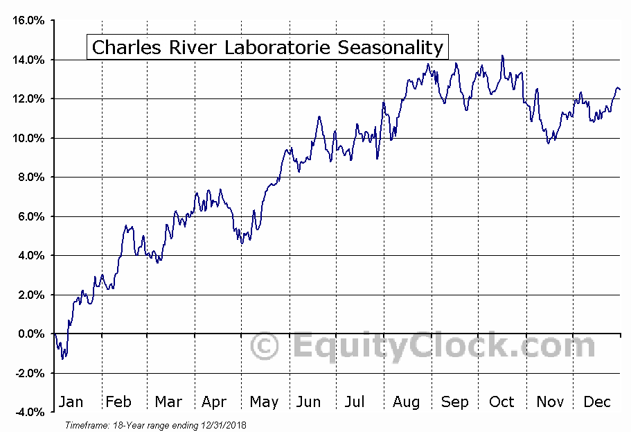 Charles River Laboratorie (NYSE:CRL) Seasonal Chart