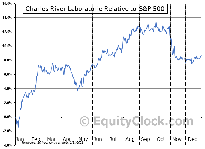 CRL Relative to the S&P 500
