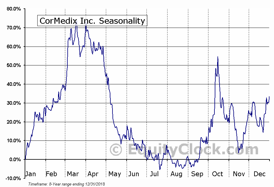 CorMedix Inc. (CRMD) Seasonal Chart