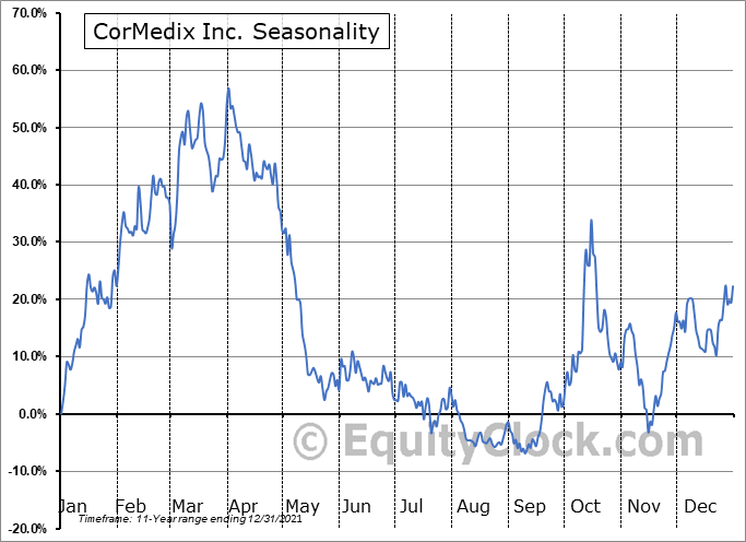 CorMedix Inc. Seasonal Chart
