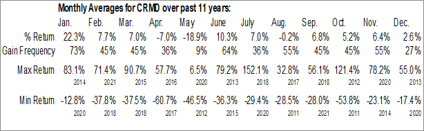 Monthly Seasonal CorMedix Inc. (AMEX:CRMD)