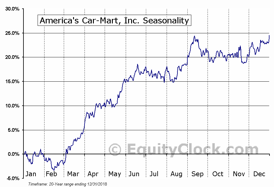 America's Car-Mart, Inc. (NASD:CRMT) Seasonal Chart