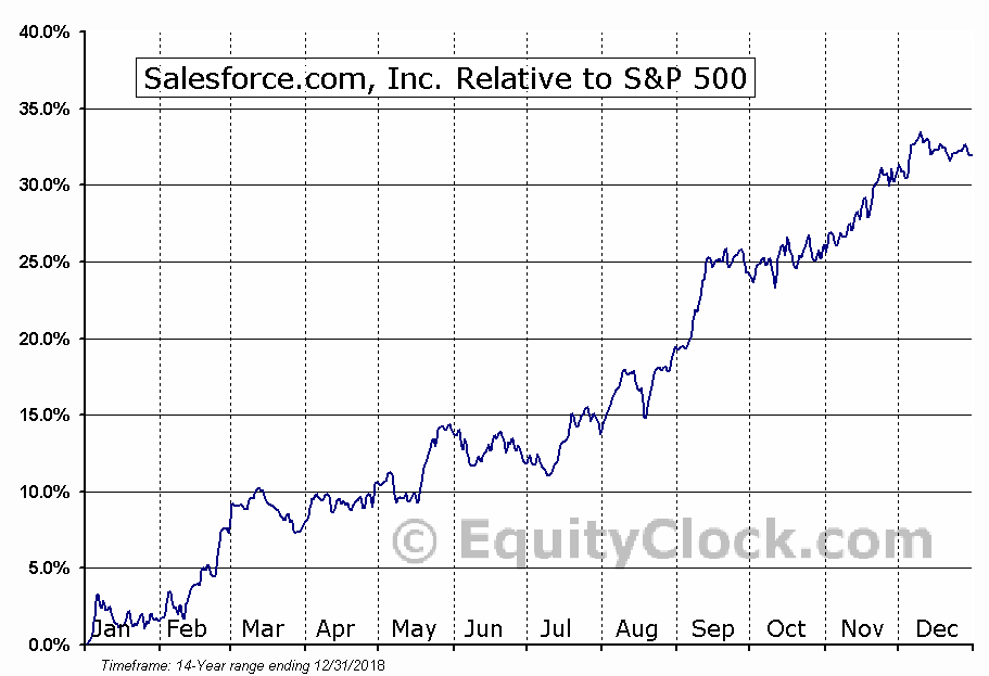 CRM Relative to the S&P 500