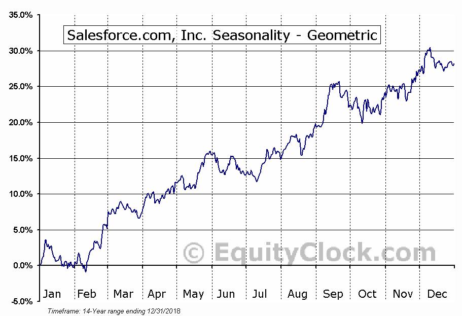 Salesforce.com, Inc. (NYSE:CRM) Seasonality