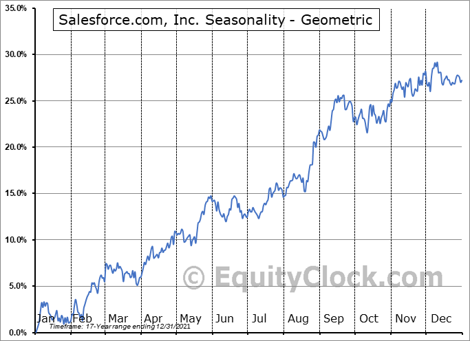 Salesforce.com, Inc. (NYSE:CRM) Seasonality