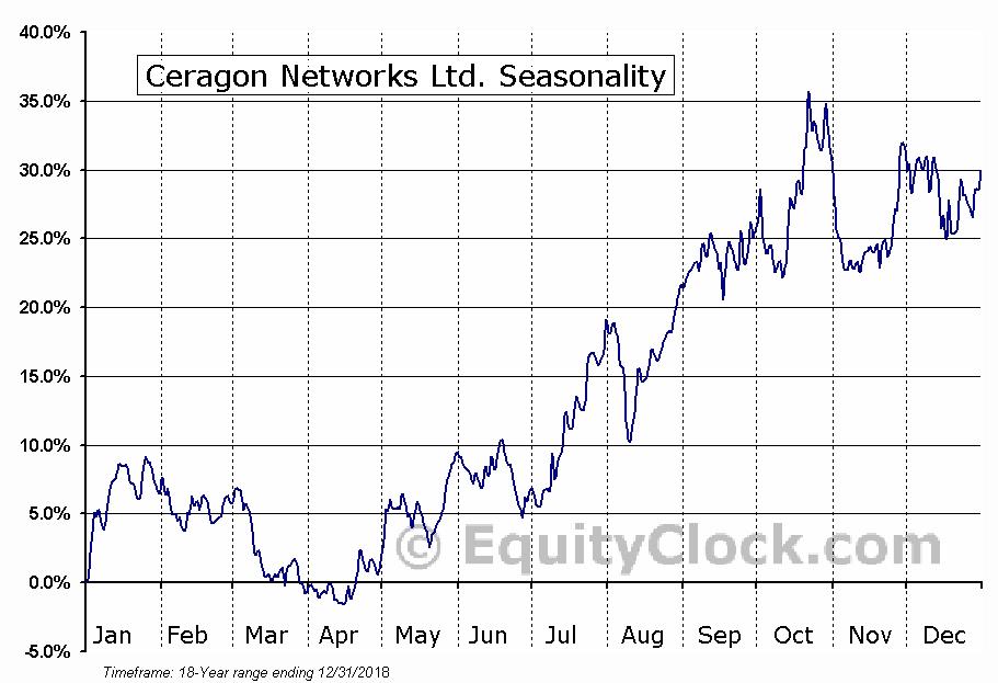 Ceragon Networks Ltd. (CRNT) Seasonal Chart