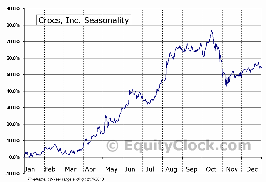 Crocs, Inc. (CROX) Seasonal Chart