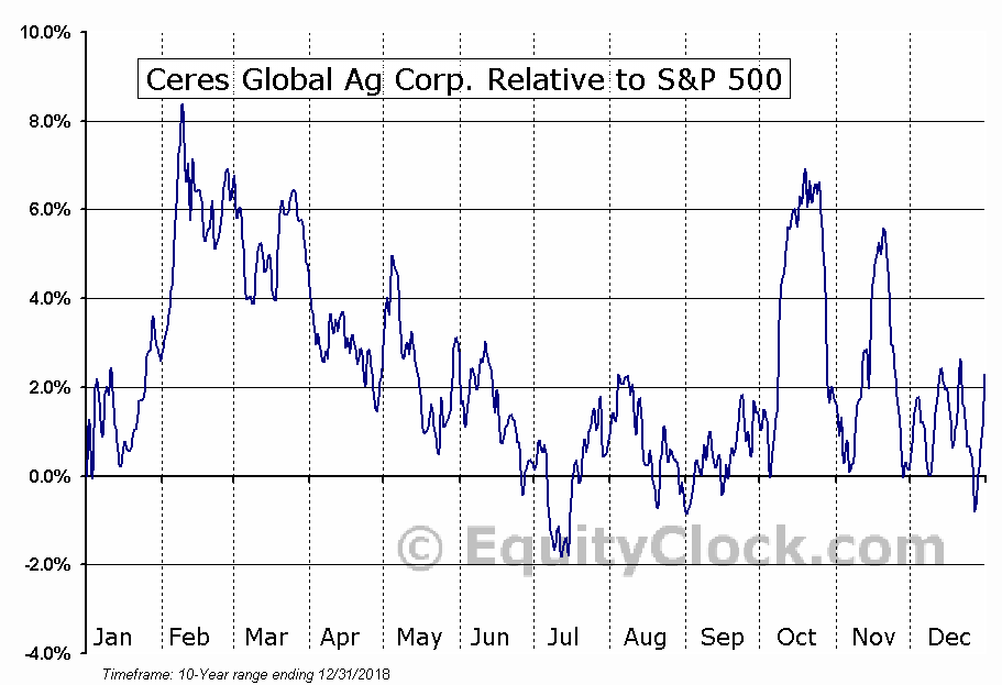 CRP.TO Relative to the S&P 500