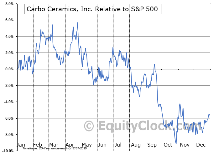 CRR Relative to the S&P 500