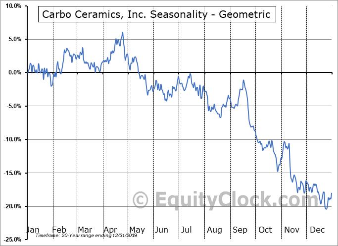 Carbo Ceramics, Inc. (NYSE:CRR) Seasonality