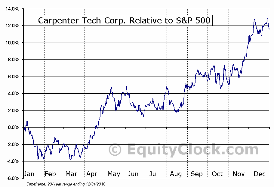 CRS Relative to the S&P 500