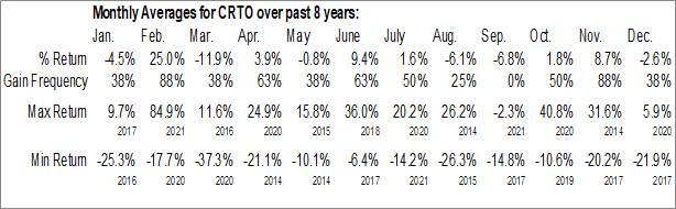 Monthly Seasonal Criteo SA (NASD:CRTO)