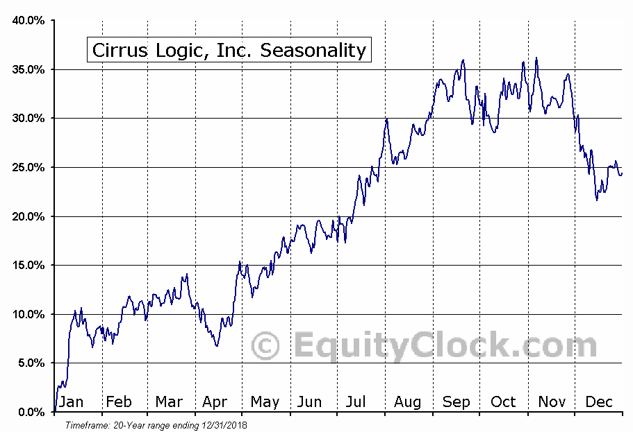 Cirrus Logic, Inc. (NASD:CRUS) Seasonality