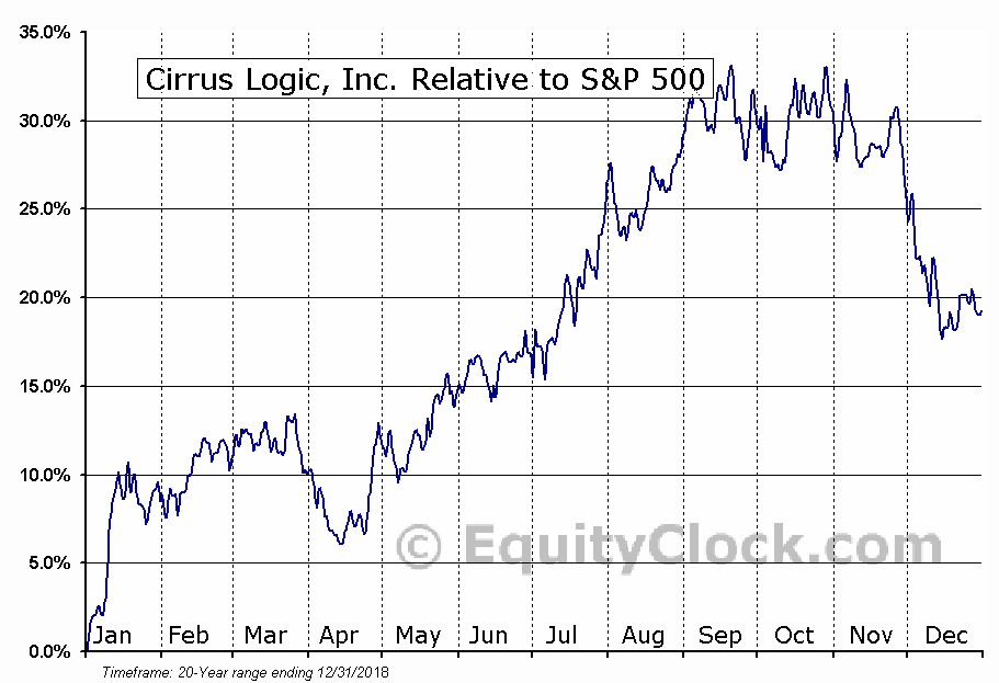 CRUS Relative to the S&P 500
