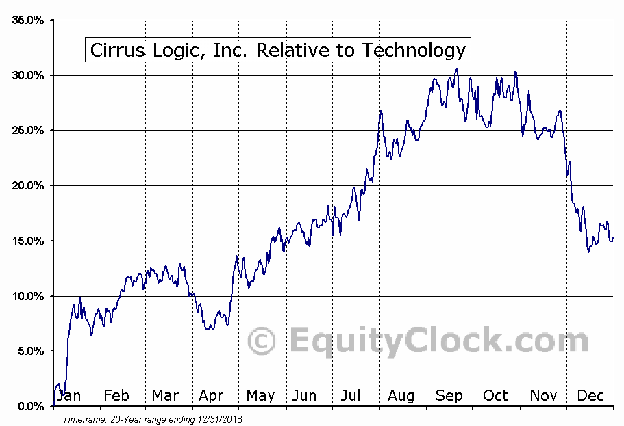 CRUS Relative to the Sector