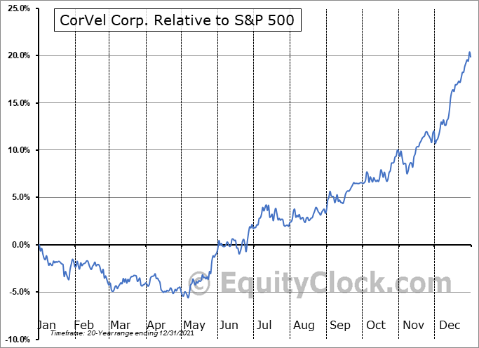CRVL Relative to the S&P 500