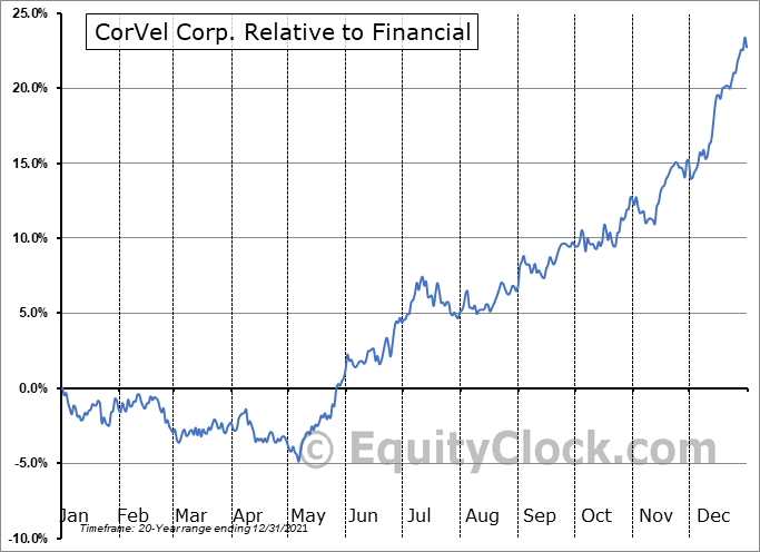 CRVL Relative to the Sector