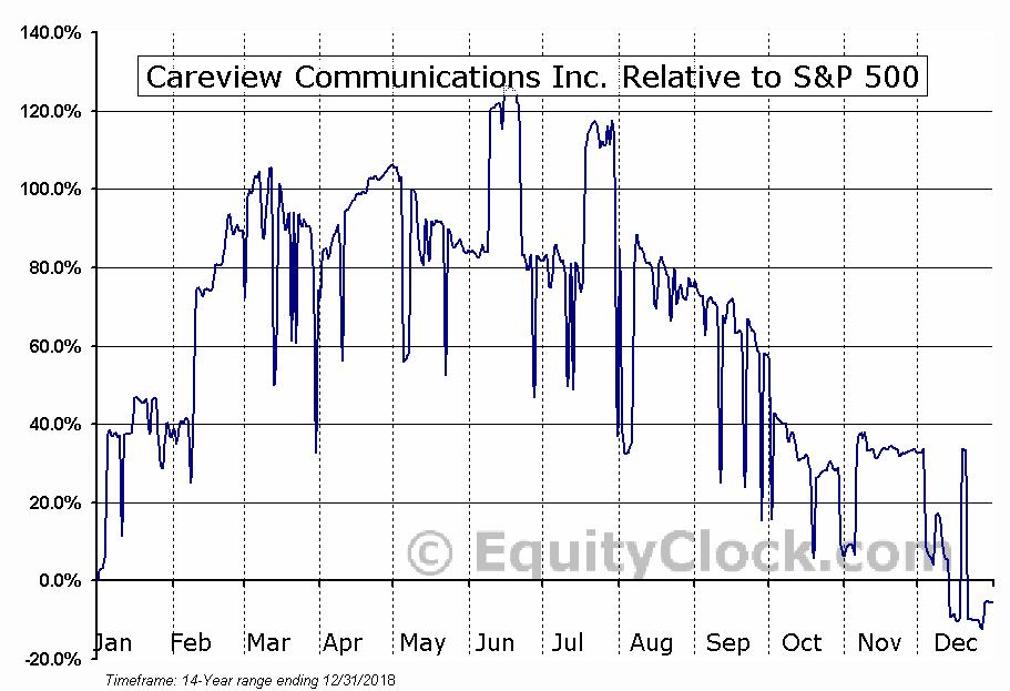 CRVW Relative to the S&P 500