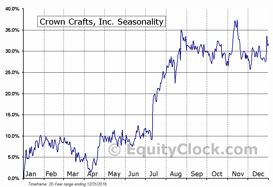 Crown Crafts, Inc. Seasonal Chart