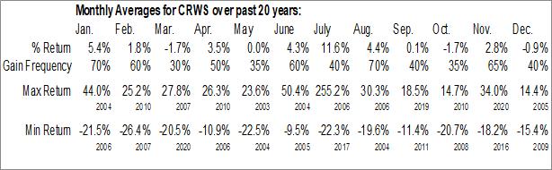 Monthly Seasonal Crown Crafts, Inc. (NASD:CRWS)