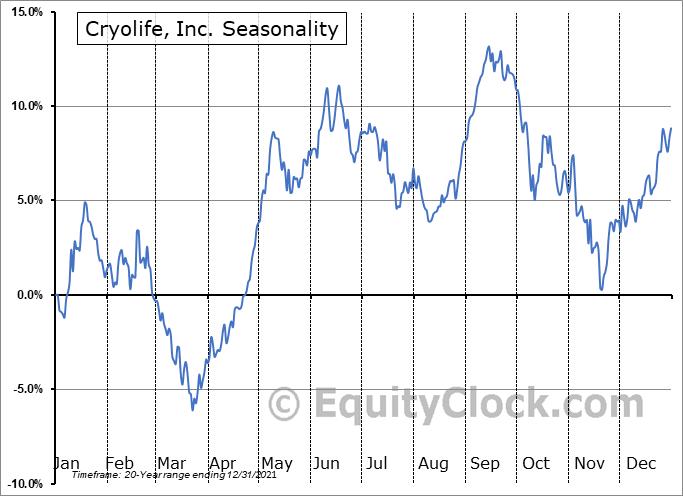 Cryolife, Inc. (NYSE:CRY) Seasonality