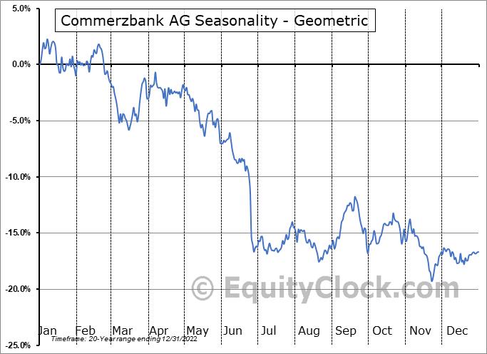 Commerzbank AG (OTCMKT:CRZBY) Seasonality