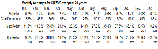 Monthly Seasonal Commerzbank AG (OTCMKT:CRZBY)