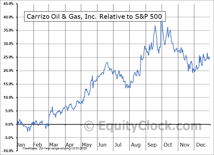 CRZO Relative to the S&P 500