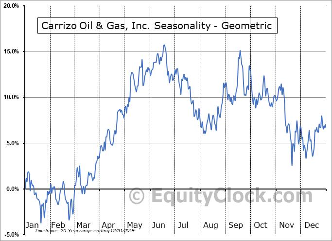 Carrizo Oil & Gas, Inc. (NASD:CRZO) Seasonality