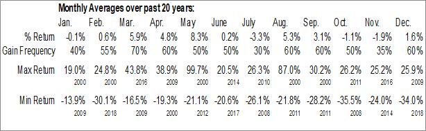 Monthly Seasonal Carrizo Oil & Gas, Inc. (NASD:CRZO)