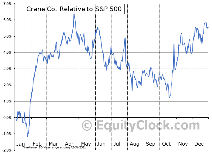 CR Relative to the S&P 500