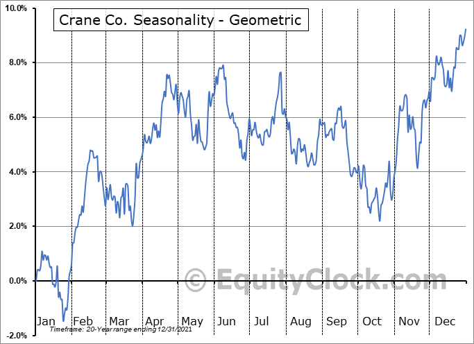 Crane Co. (NYSE:CR) Seasonality