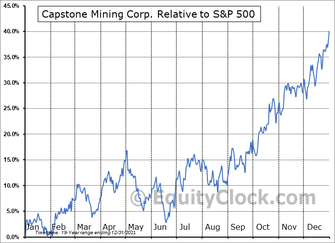 CS.TO Relative to the S&P 500