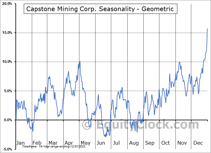 Capstone Mining Corp. (TSE:CS.TO) Seasonality