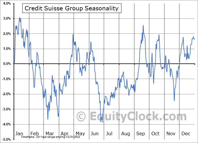 Credit Suisse Group Seasonal Chart