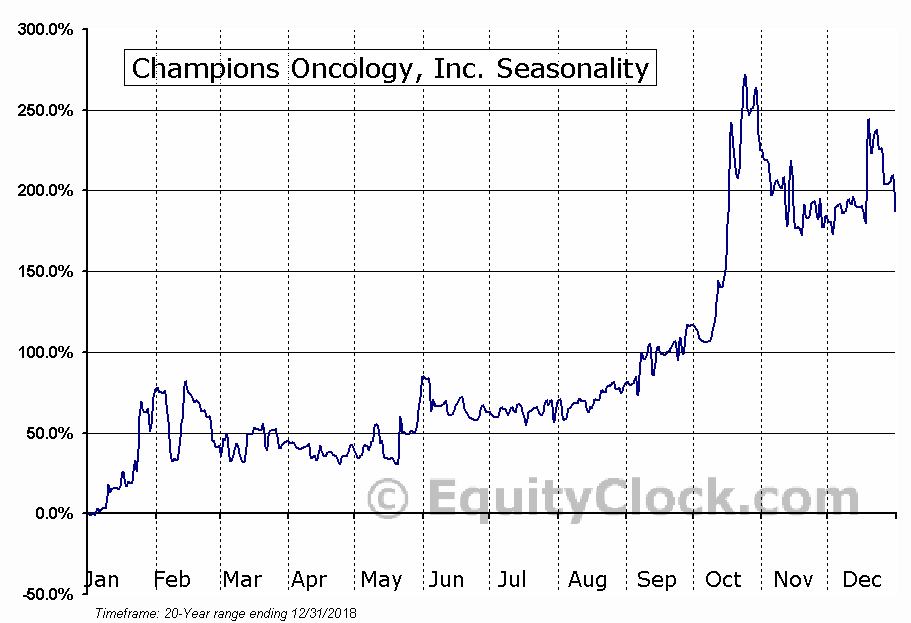 Champions Oncology, Inc. (CSBR) Seasonal Chart
