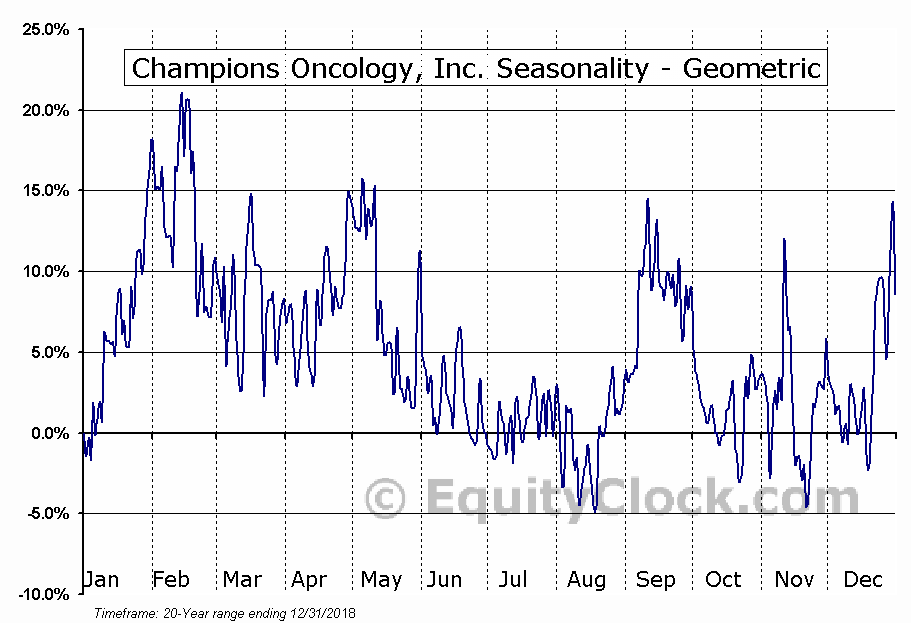 Champions Oncology, Inc. (NASD:CSBR) Seasonality