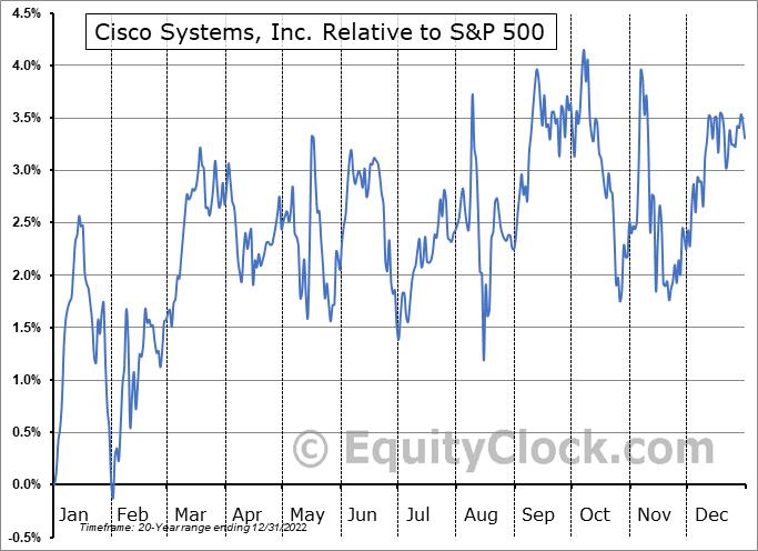 CSCO Relative to the S&P 500