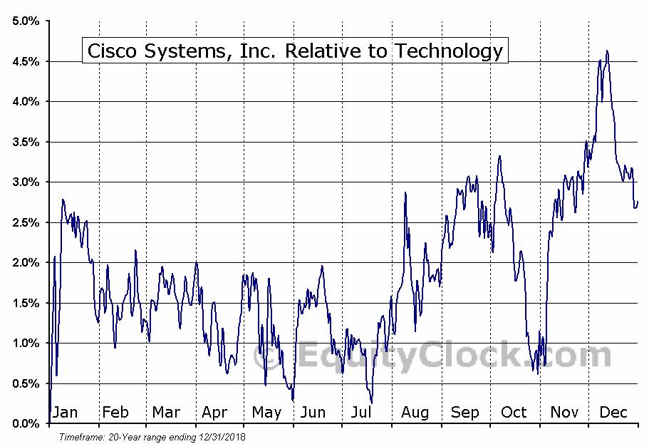 Cisco Systems Inc Nasdaqcsco Seasonal Chart Equity Clock